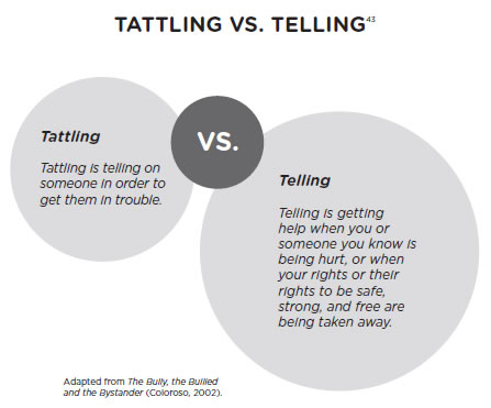 Peers And Bullying Tattling Vs Telling Safe School